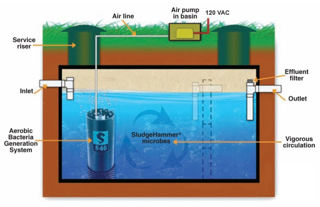 sludgehammer waster water treatment chart - image